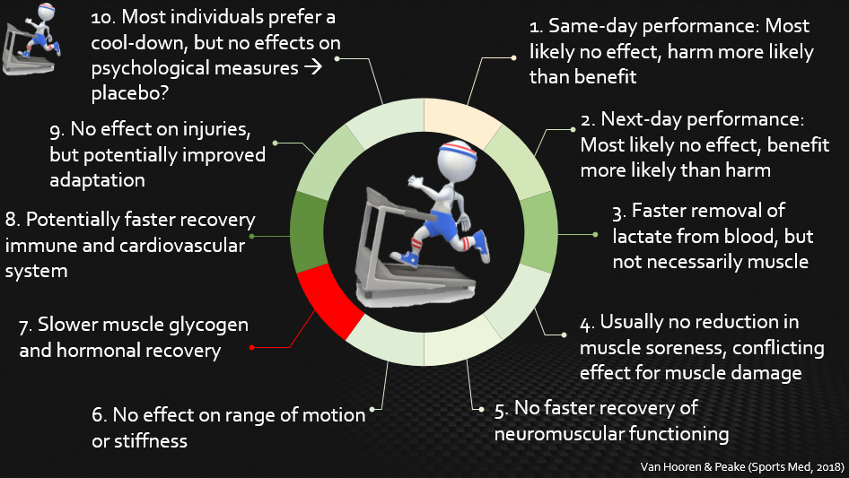 cool-down paper infographic with 3D white people stickfigure running on treadmill showing the potential benefits of doing a cool-down on post-exercise recovery such as lactate removal, muscle sorness, range of motion stifness, performance, injuries and adaptation