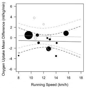 Meta-regressie van loopsnelheid op het verschil in zuurstofopname tussen hardlopen op een loopband vs buiten hardlopen