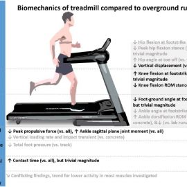 Treadmill vs. outdoor running: Which one is best for performance, rehab and injuries, according to science